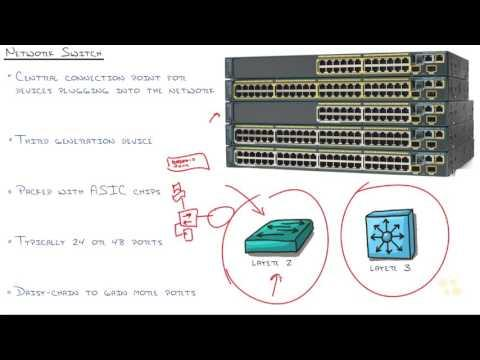 5  Network Fundamentals  Switches And Routers