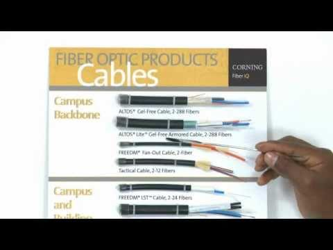 Fiber Optic Cable Colors