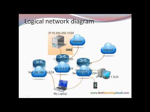 Intro To Networking - Router Configuration Training