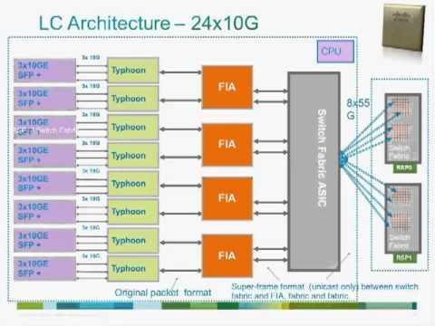 Cisco ASR 9000 System Overview