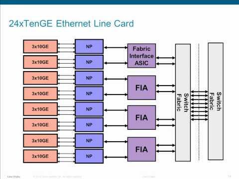 Integrating N2K/N5K/N7k With Nexus 9000 Switches (NX-OS Or ACI Mode)
