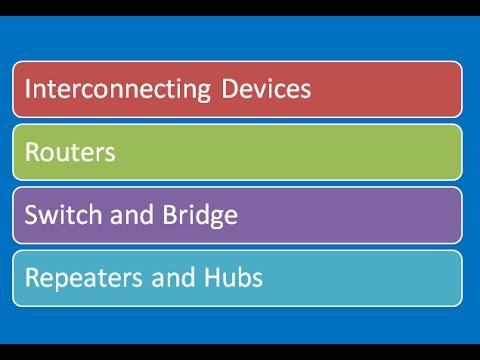 Introduction To Interconnecting Devices: REPEATERS HUBS BRIDGE SWITCHES ROUTERS